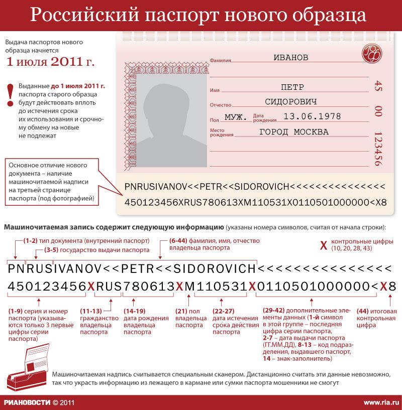 Алгоритм проверки паспорта гражданина рф это был